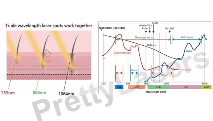 Diode Laser Working Theory