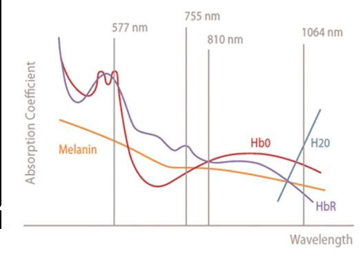 triple wavelength 755nm,808nm,1064nm