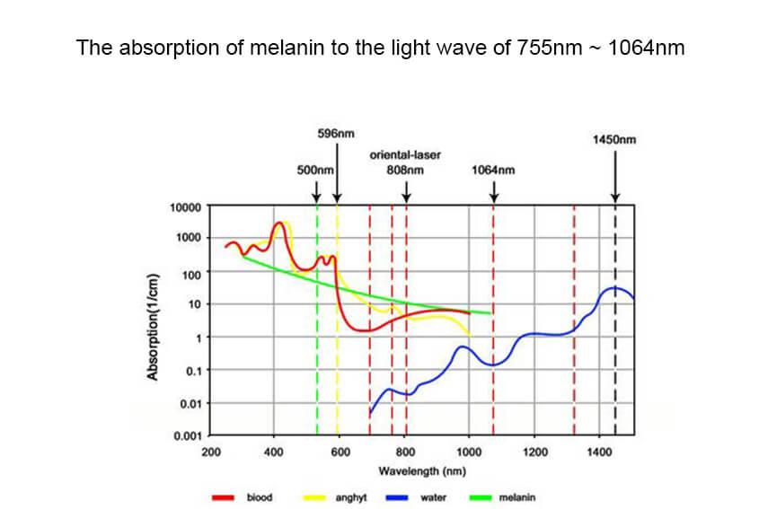 810nm diode laser