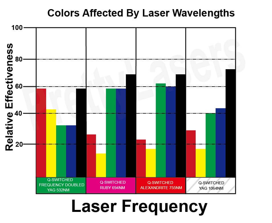 Colors Affected By Laser Wavelengths