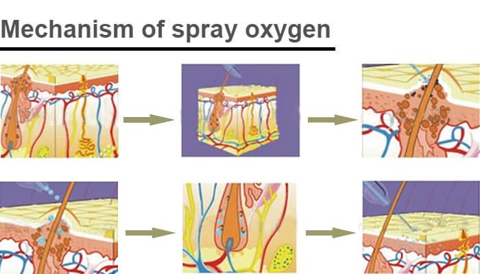 Mechanism of spray oxygen