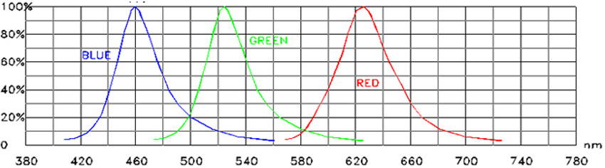 led light therapy color chart 1