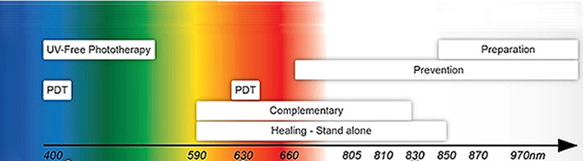 led light therapy color chart 2
